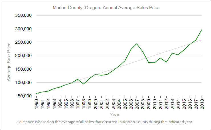 Marion County, Oregon: Annual Average Sales Price graph