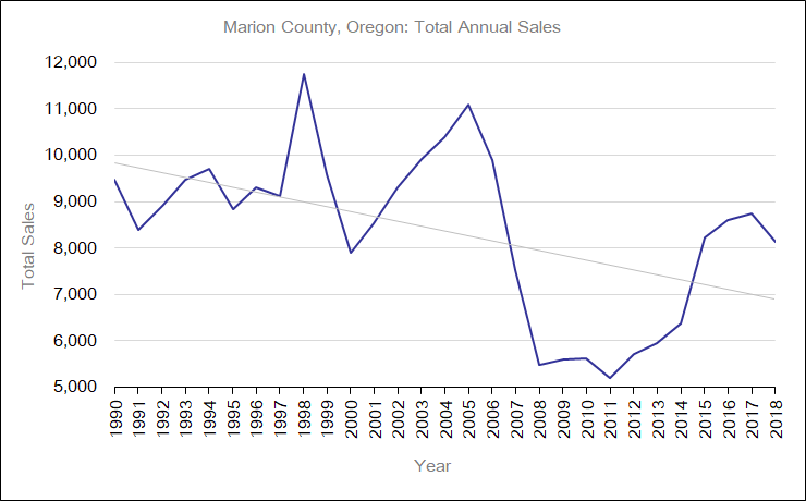 Marion County, Oregon: Total Annual Sales graph