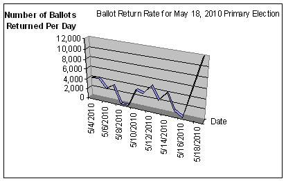 Ballot return rate for May 18, 2010 primary election (graph)