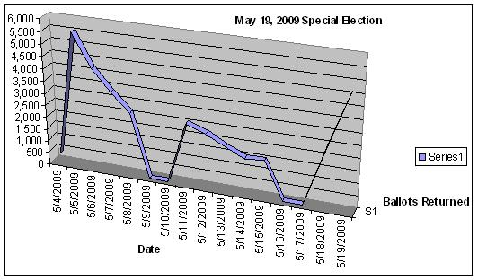 May 19, 2009 Special Election ballot return graph