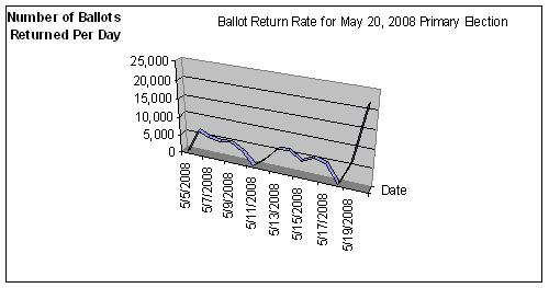 May 20, 2008 primary election ballot return rate graph