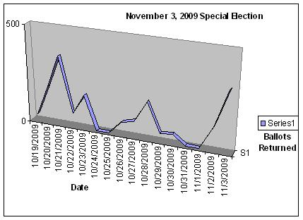 November 3, 2009 special election ballots returned graph