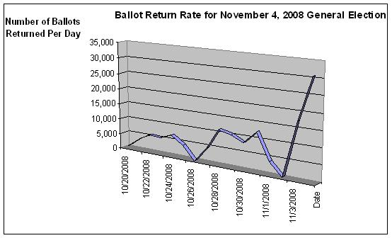 Ballot return rates for November 4, 2008 general election graph