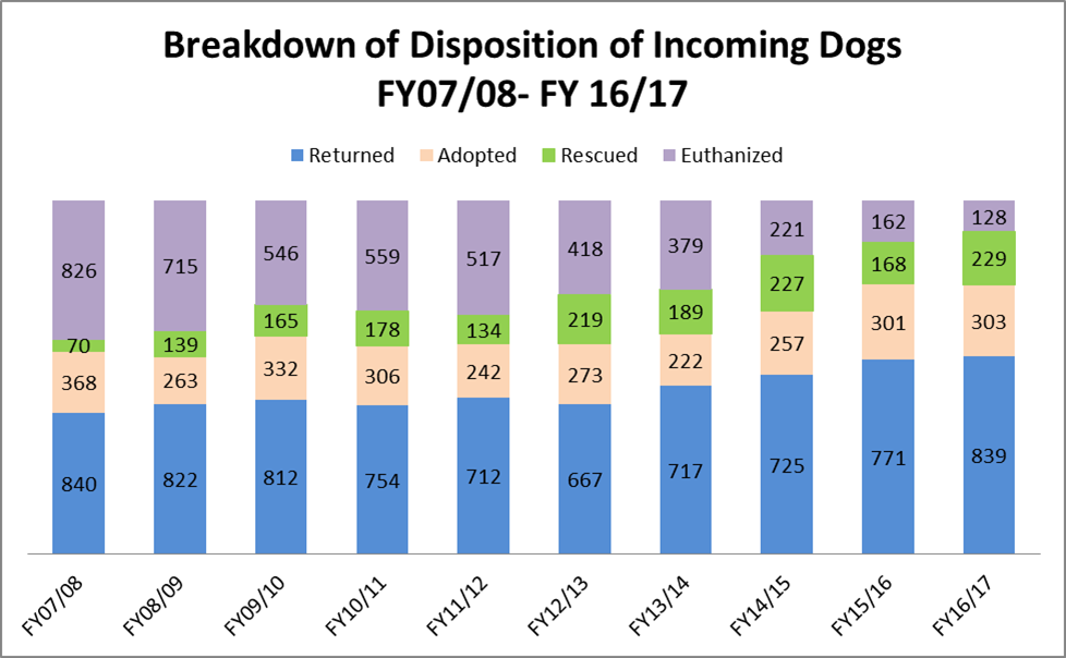 Marion County Dog Shelter Report:  Breakdown of disposition of incoming dogs FY 2016-17