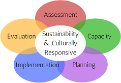 Sustainability & Culturally Responsive