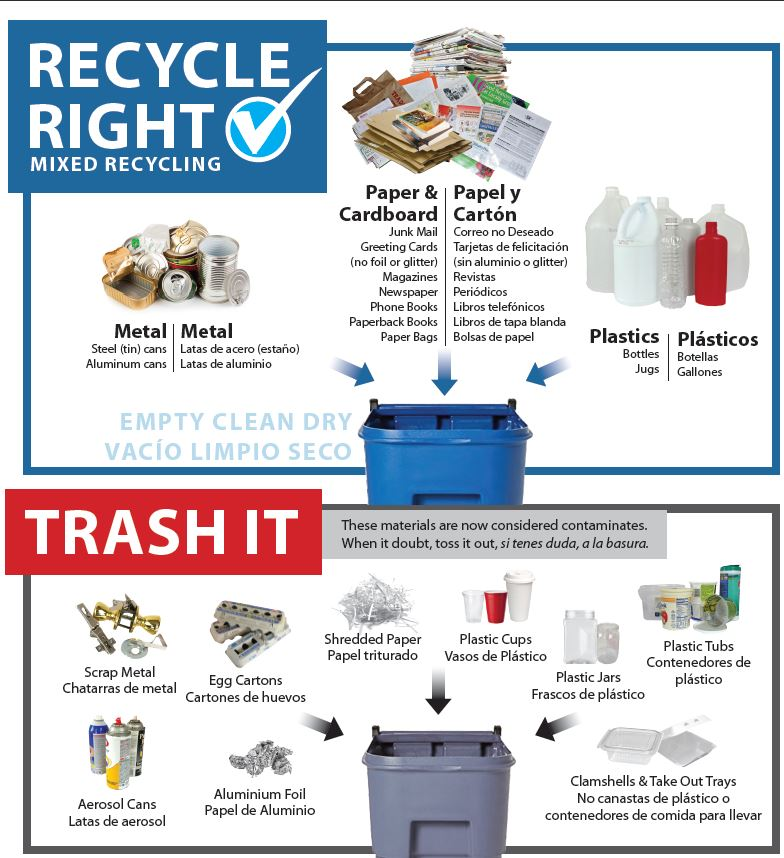 Recycle Right and Trash It Print out poster