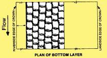 Sandbag plan of bottom layer.  Maintain staggered joint placement.
